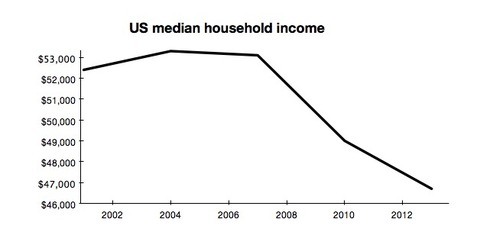 household_income