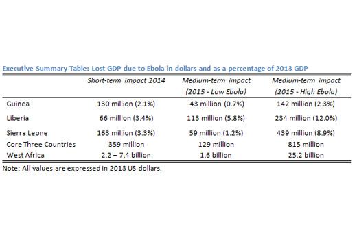 ebola-economics-in-africa