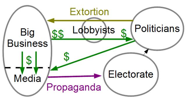 corruptPoliticalSystem2