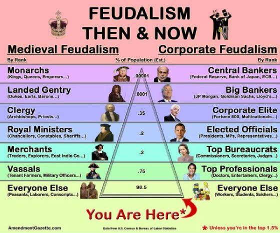 introduction of feudalism