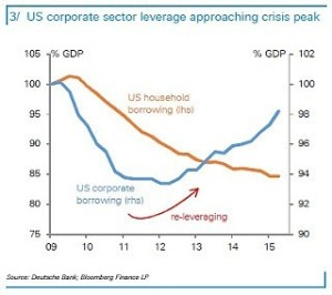 DB-US-Corp-leverage-close-to-peak