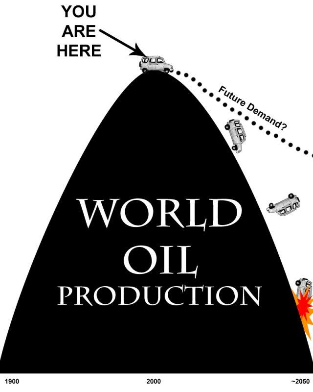 peak-oil